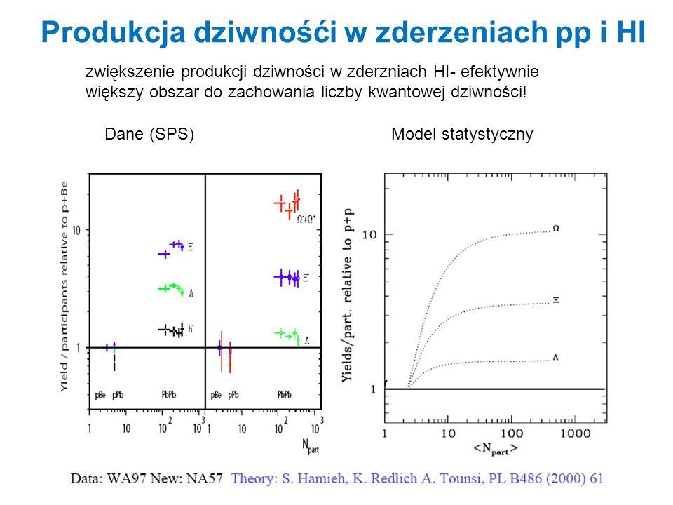 b =0.07/fm 3, =0.09/fm3 w chwili zamrożenia Zastosowanie AGS ( s=4.5)-T c, w momencie zastygnięcia chemicznego T chem -temperatura źródła w momencie zastygnięcia cząstek (Chemical freez-out).