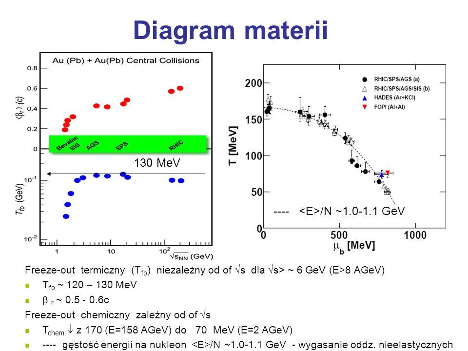 Diagram materii 130 MeV Freeze-out termiczny (T fo ) niezależny od of s dla s> ~ 6 GeV (E>8 AGeV) T fo ~ 120 – 130 MeV r ~ 0.5 - 0.6c Freeze-out chemi