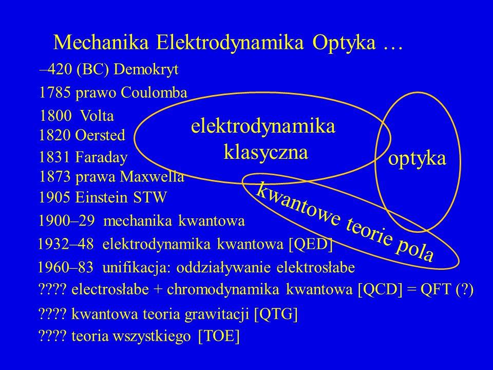 –420 (BC) Demokryt Mechanika Elektrodynamika Optyka … 1785 prawo Coulomba 1800 Volta 1905 Einstein STW 1900–29 mechanika kwantowa 1932–48 elektrodynam