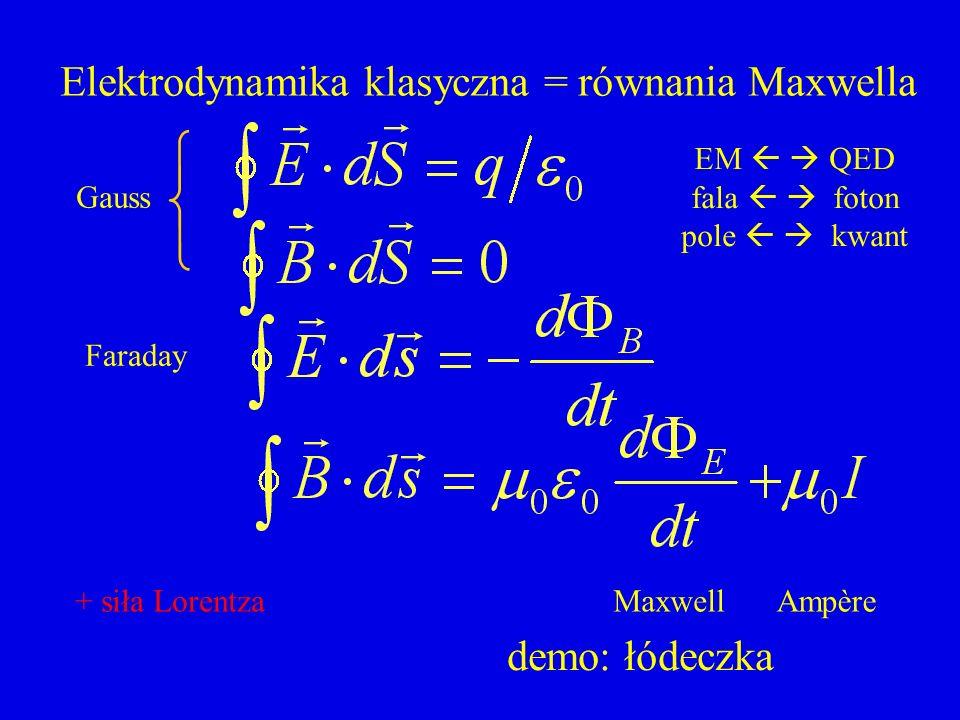 Elektrodynamika klasyczna = równania Maxwella Gauss Faraday Ampère EM QED fala foton pole kwant Maxwell+ siła Lorentza demo: łódeczka