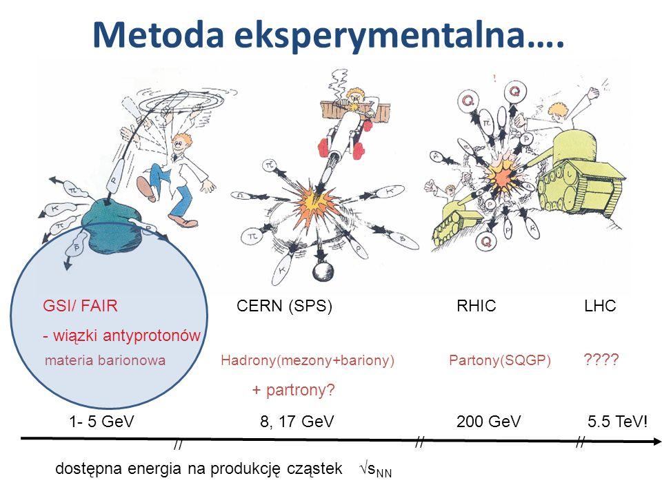 Metoda eksperymentalna…. GSI/ FAIR CERN (SPS) RHIC LHC - wiązki antyprotonów materia barionowa Hadrony(mezony+bariony) Partony(SQGP) ???? + partrony?