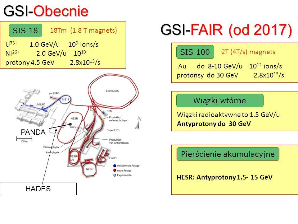 GSI-FAIR (od 2017) SIS 100 Au do 8-10 GeV/u 10 12 ions/s protonsy do 30 GeV 2.8x10 13 /s 2T (4T/s) magnets Wiązki wtórne Wiązki radioaktywne to 1.5 Ge