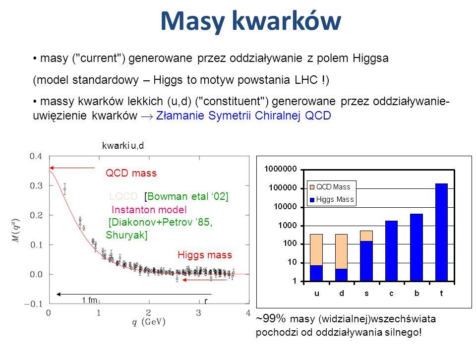 Masy kwarków LQCD [Bowman etal 02] Instanton model [Diakonov+Petrov 85, Shuryak] 1 fm r masy (