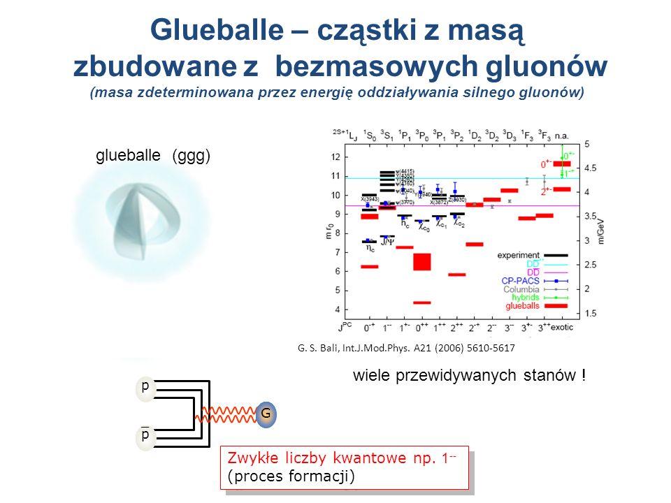Glueballe – cząstki z masą zbudowane z bezmasowych gluonów (masa zdeterminowana przez energię oddziaływania silnego gluonów) hybrydy (qqg) glueballe (
