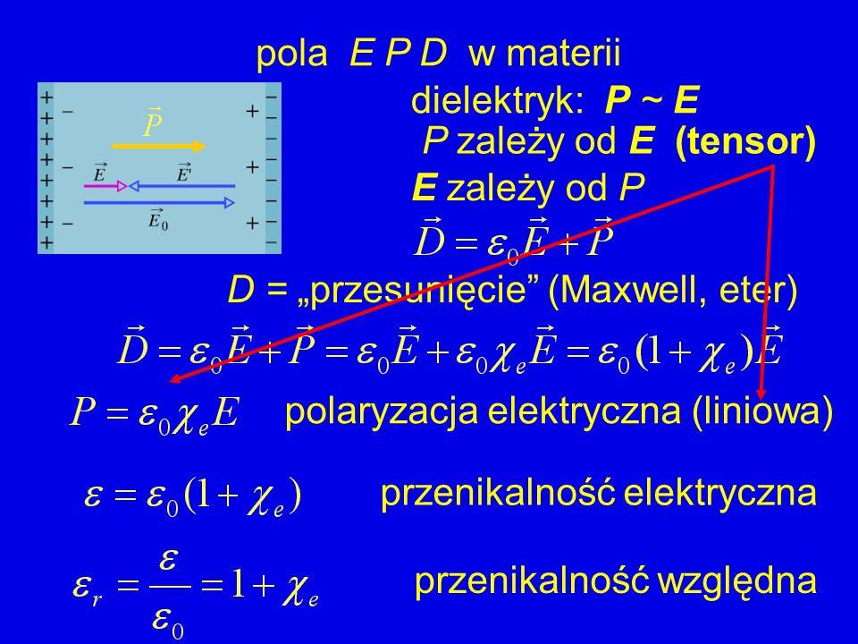 pola E P D w materii D = przesunięcie (Maxwell, eter) dielektryk: P ~ E polaryzacja elektryczna (liniowa) przenikalność elektryczna przenikalność wzgl