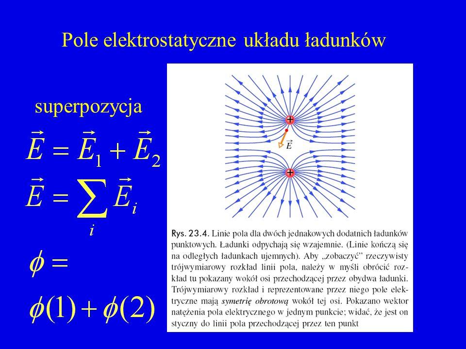 Pole elektrostatyczne układu ładunków superpozycja