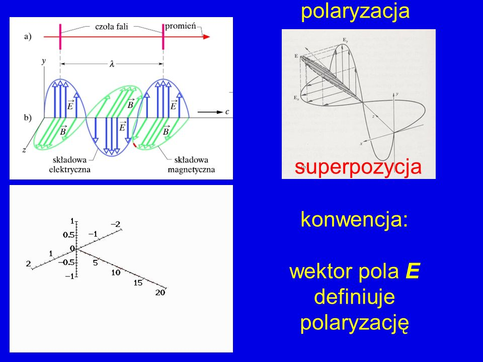 konwencja: wektor pola E definiuje polaryzację superpozycja