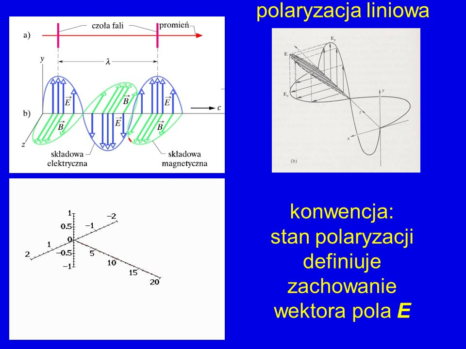 polaryzacja liniowa pole E(z,t) oscyluje w ustalonej płaszczyźnie określonej przez kierunek propagacji oraz przez wektor amplitudy E polaryzacja liniowa x polaryzacja liniowa y liniowa demo: polaryzacja