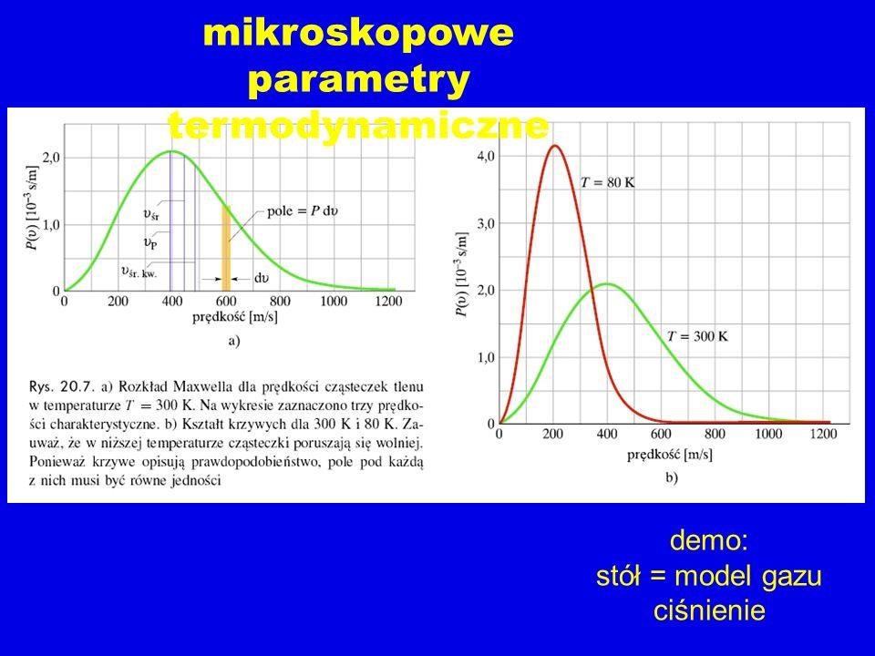 demo: stół = model gazu ciśnienie mikroskopowe parametry termodynamiczne