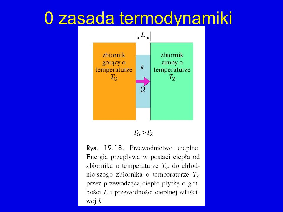 0 zasada termodynamiki