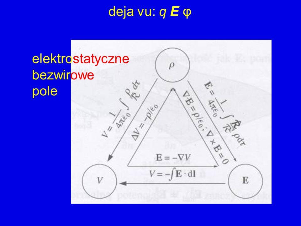 elektrostatyczne bezwirowe pole deja vu: q E φ
