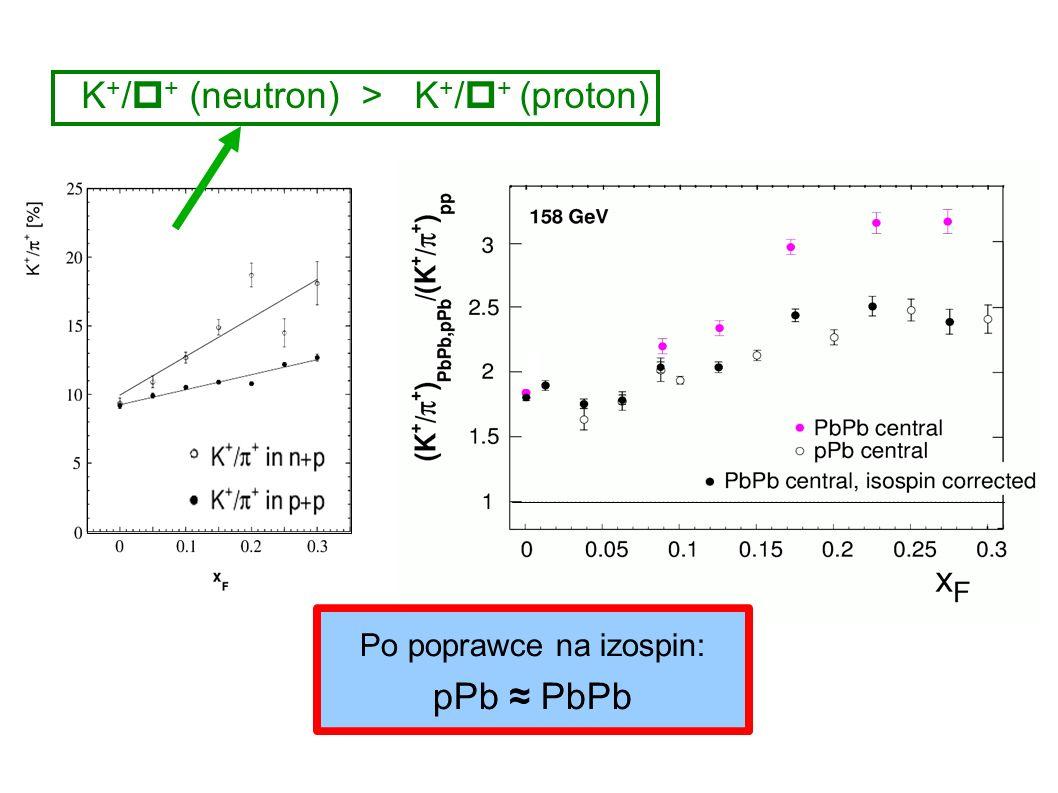 Andrzej Rybicki, Seminarium CBFH, Kraków, 4.12.2007 Po poprawce na izospin: pPb PbPb K + / + (neutron) > K + / + (proton)