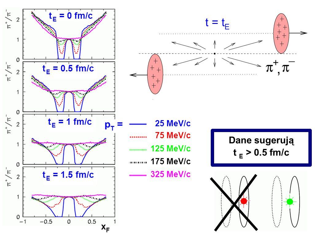 Andrzej Rybicki, Seminarium CBFH, Kraków, 4.12.2007 xF xF t E = 0 fm/c t E = 1.5 fm/c t E = 1 fm/c t E = 0.5 fm/c t = t E 25 MeV/c 75 MeV/c 125 MeV/c