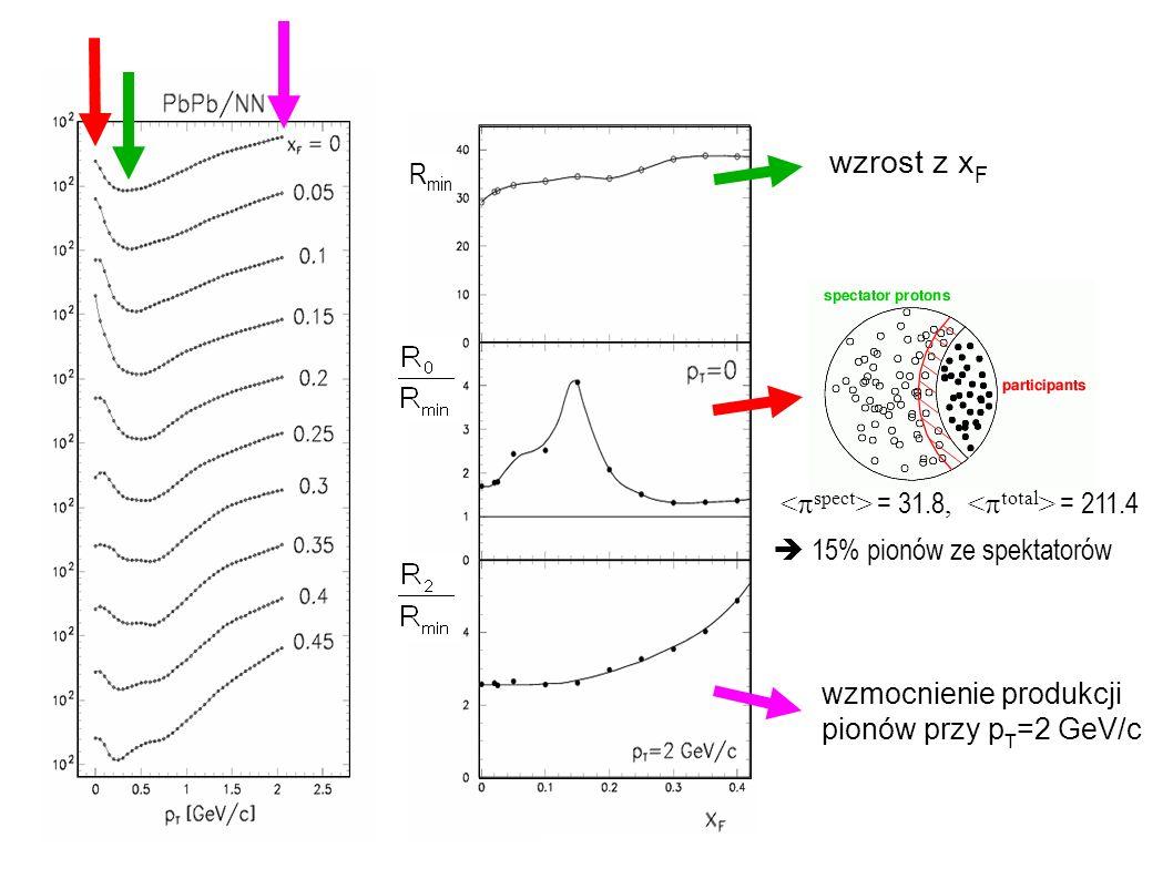Andrzej Rybicki, Seminarium CBFH, Kraków, 4.12.2007 = 31.8, = 211.4 15% pionów ze spektatorów wzrost z x F wzmocnienie produkcji pionów przy p T =2 Ge