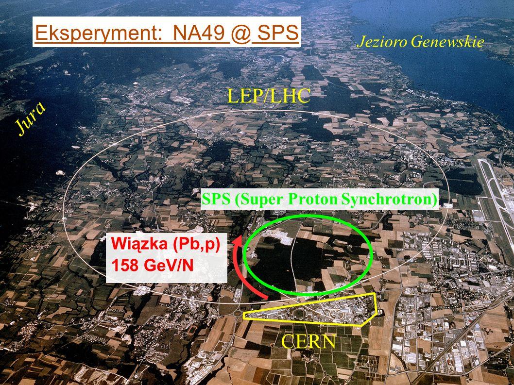 Andrzej Rybicki, Seminarium CBFH, Kraków, 4.12.2007 Wiązka p = 158 GeV/N Identyfikacja - Zderzenia h+p, h+A, A+A - Pomiar parametru zderzenia (centralności) - Układ N+N: hemisfera pocisku Rekonstrukcja + pomiar pędu Pb+Pb Eksperyment: NA49 @ SPS