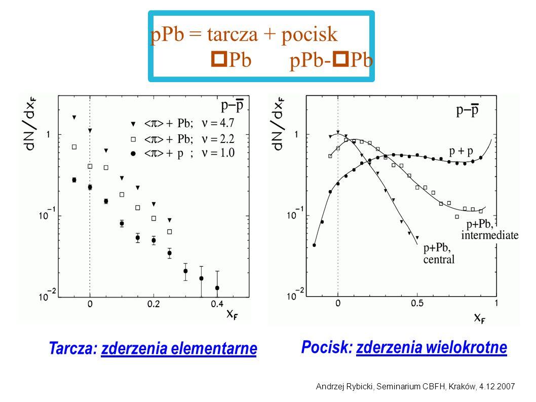 Andrzej Rybicki, Seminarium CBFH, Kraków, 4.12.2007 xF xF t E = 0 fm/c t E = 1.5 fm/c t E = 1 fm/c t E = 0.5 fm/c t = t E 25 MeV/c 75 MeV/c 125 MeV/c 175 MeV/c 325 MeV/c p T = Dane sugerują t E > 0.5 fm/c
