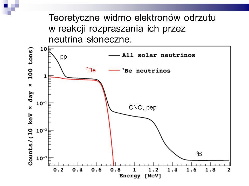 Teoretyczne widmo elektronów odrzutu w reakcji rozpraszania ich przez neutrina słoneczne.