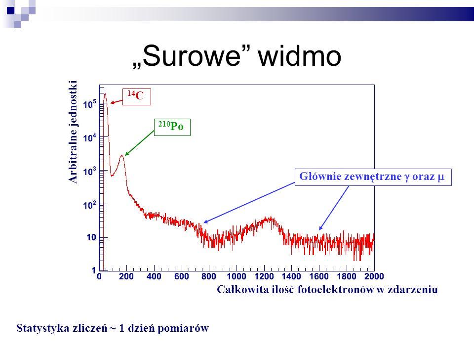 14 C 210 Po Głównie zewnętrzne oraz Całkowita ilość fotoelektronów w zdarzeniu Statystyka zliczeń ~ 1 dzień pomiarów Arbitralne jednostki Surowe widmo