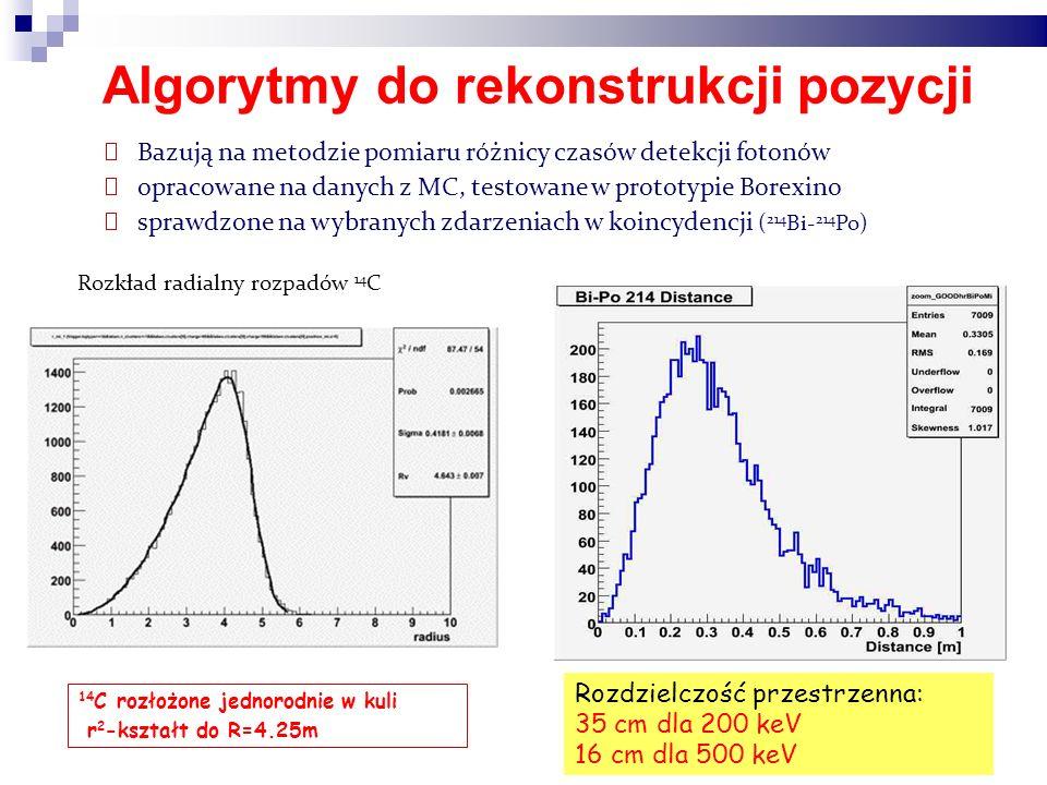 Algorytmy do rekonstrukcji pozycji Bazują na metodzie pomiaru różnicy czasów detekcji fotonów opracowane na danych z MC, testowane w prototypie Borexino sprawdzone na wybranych zdarzeniach w koincydencji ( 214 Bi- 214 Po) 14 C rozłożone jednorodnie w kuli r 2 -kształt do R=4.25m Rozdzielczość przestrzenna: 35 cm dla 200 keV 16 cm dla 500 keV Rozkład radialny rozpadów 14 C