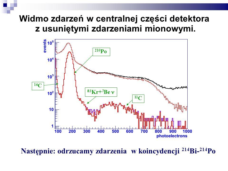 Widmo zdarzeń w centralnej części detektora z usuniętymi zdarzeniami mionowymi.