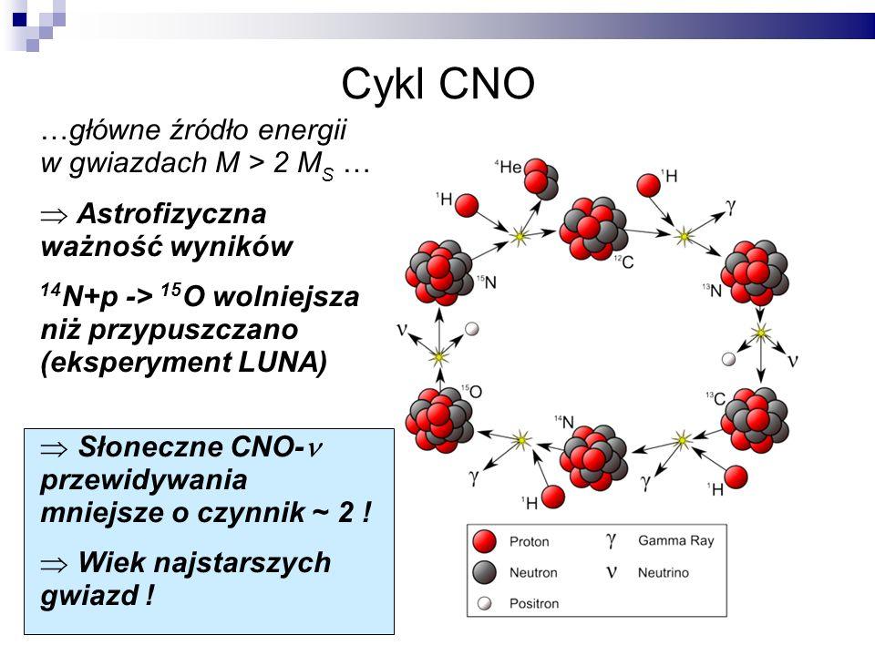 Cykl CNO …główne źródło energii w gwiazdach M > 2 M S … Astrofizyczna ważność wyników 14 N+p -> 15 O wolniejsza niż przypuszczano (eksperyment LUNA) Słoneczne CNO- przewidywania mniejsze o czynnik ~ 2 .