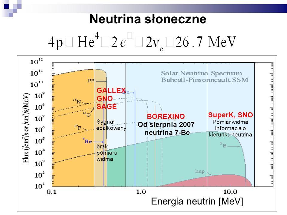 Energia neutrin [MeV] GALLEX GNO SAGE Sygnał scałkowany brak pomiaru widma Neutrina słoneczne SuperK, SNO Pomiar widma Informacja o kierunku neutrina BOREXINO Od sierpnia 2007 neutrina 7-Be