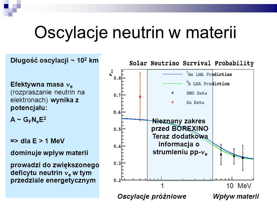 Oscylacje neutrin w materii Długość oscylacji ~ 10 2 km Efektywna masa e (rozpraszanie neutrin na elektronach) wynika z potencjału: A ~ G F N e E 2 => dla E > 1 MeV dominuje wpływ materii prowadzi do zwiększonego deficytu neutrin e w tym przedziale energetycznym Nieznany zakres przed BOREXINO Teraz dodatkowa informacja o strumieniu pp- e Oscylacje próżniowe Wpływ materii 1 10 MeV