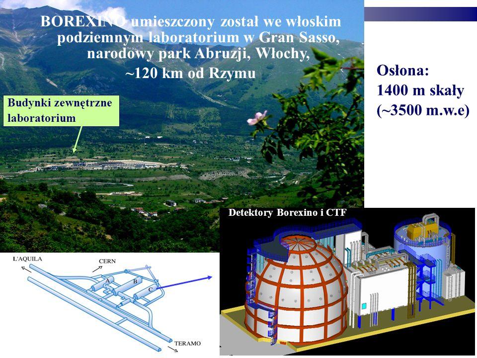 BOREXINO umieszczony został we włoskim podziemnym laboratorium w Gran Sasso, narodowy park Abruzji, Włochy, ~120 km od Rzymu Osłona: 1400 m skały (~3500 m.w.e) Detektory Borexino i CTF Budynki zewnętrzne laboratorium