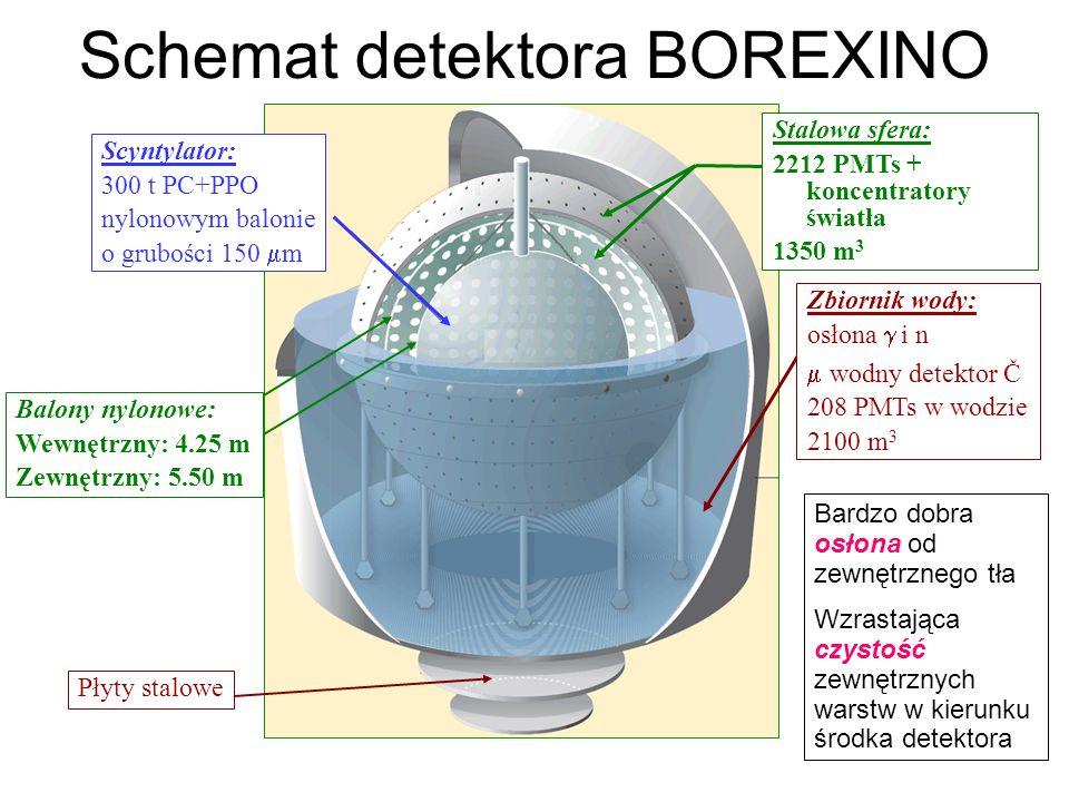 Schemat detektora BOREXINO Zbiornik wody: osłona i n wodny detektor Č 208 PMTs w wodzie 2100 m 3 Płyty stalowe Scyntylator: 300 t PC+PPO nylonowym balonie o grubości 150 m Stalowa sfera: 2212 PMTs + koncentratory światła 1350 m 3 Balony nylonowe: Wewnętrzny: 4.25 m Zewnętrzny: 5.50 m Bardzo dobra osłona od zewnętrznego tła Wzrastająca czystość zewnętrznych warstw w kierunku środka detektora