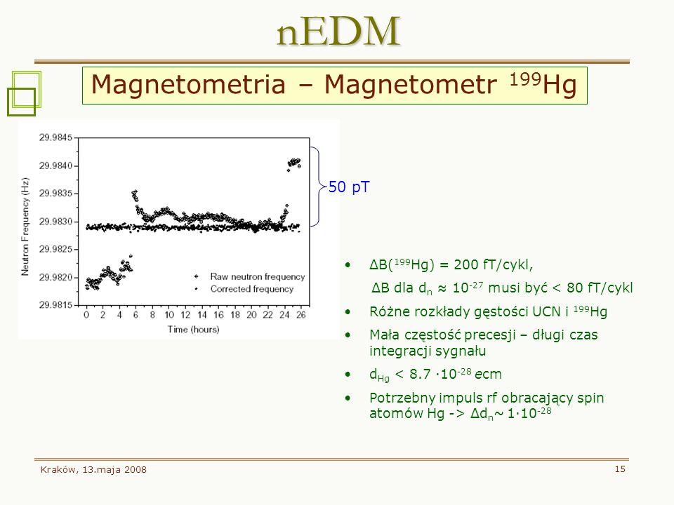 Kraków, 13.maja 2008 15 nEDM 50 pT ΔB( 199 Hg) = 200 fT/cykl, ΔB dla d n 10 -27 musi być < 80 fT/cykl Różne rozkłady gęstości UCN i 199 Hg Mała często