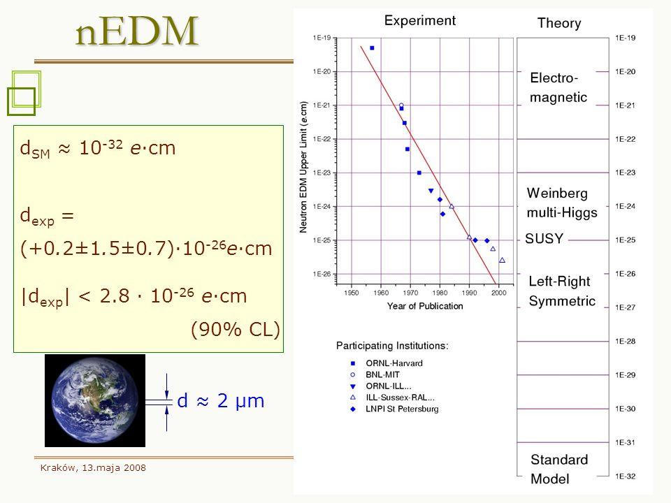 Kraków, 13.maja 2008 5 nEDM nEDM d SM 10 -32 e·cm d exp = (+0.2±1.5±0.7)·10 -26 e·cm |d exp | < 2.8 · 10 -26 e·cm (90% CL) d 2 μm