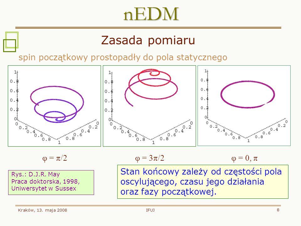 Kraków, 13.maja 2008 19 nEDM Faza 2 pomiaru: Aparatura Sussex-RAL w PSI (2009-2010) aparatura przetransportowana z ILL do PSI źródło spalacyjne: p+Pb wiązka pulsująca 590 MeV, 2 mA źródło UCN: 30l D 2, 8K produkcja: 2·10 5 s -1 cm -3 gęstość UCN w miejscu eksperymentu: 3000 cm -3 oczekiwana dokładność d n : 5·10 -27 ecm wiazka p 590 MeV 2 mA moderator stały D 2 moderator D 2 O (20-80 K) zbiornik gromadzący UCNy: 2 m 3