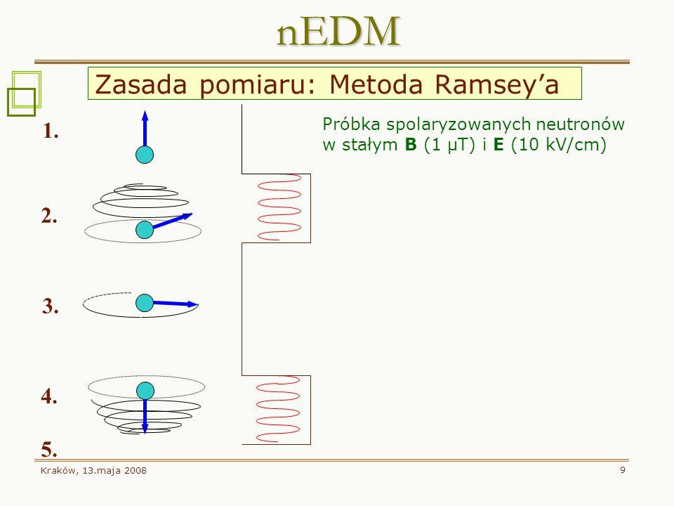 Kraków, 13.maja 2008 9 Próbka spolaryzowanych neutronów w stałym B (1 μT) i E (10 kV/cm) Włączenie B r na czas ~ 2s. 30 Hz Obrót spinu o π/2. Swobodna