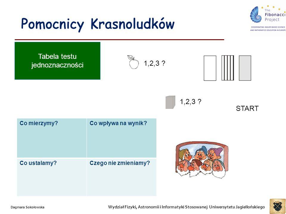 Wydział Fizyki, Astronomii i Informatyki Stosowanej Uniwersytetu Jagiellońskiego Dagmara Sokołowska Tabela testu jednoznaczności Co mierzymy Co wpływa na wynik.