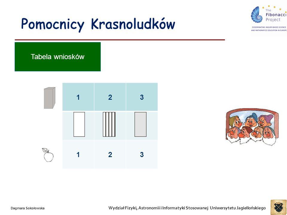 Wydział Fizyki, Astronomii i Informatyki Stosowanej Uniwersytetu Jagiellońskiego Dagmara Sokołowska Tabela wniosków 123 123
