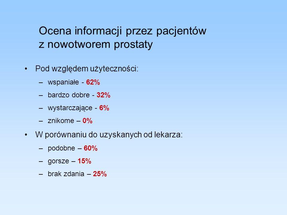 Ocena informacji przez pacjentów z nowotworem prostaty Pod względem użyteczności: –wspaniałe - 62% –bardzo dobre - 32% –wystarczające - 6% –znikome –