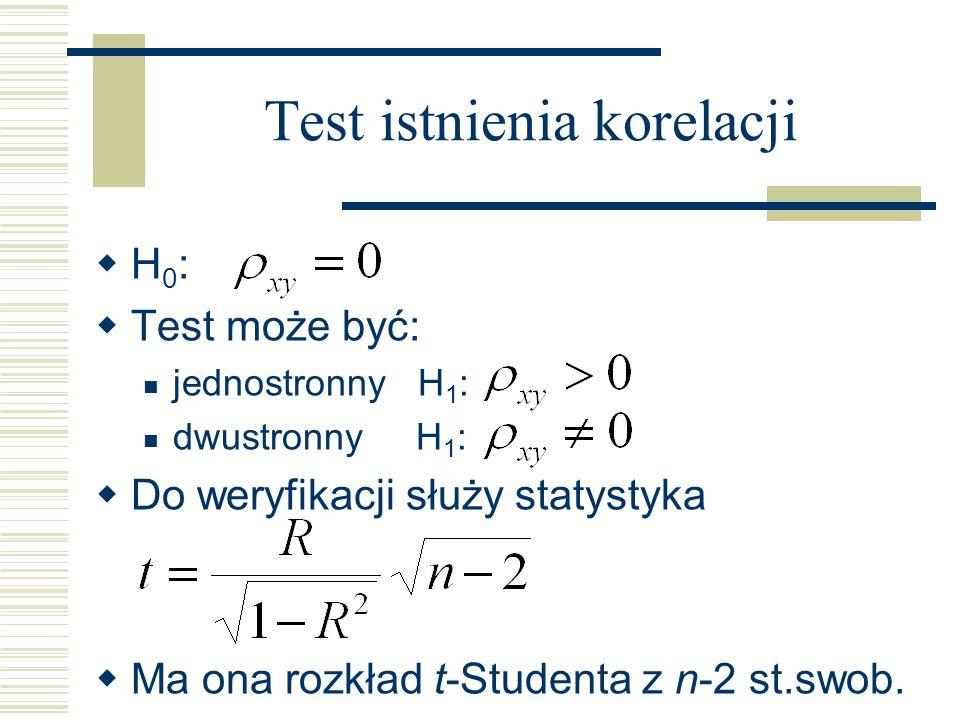 Test istnienia korelacji H 0 : Test może być: jednostronny H 1 : dwustronny H 1 : Do weryfikacji służy statystyka Ma ona rozkład t-Studenta z n-2 st.s