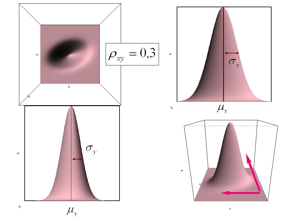 Przykład: modelowanie farmakokinetyczne V d [l] – objętość dystrybucji Cl [l/h] – klirens