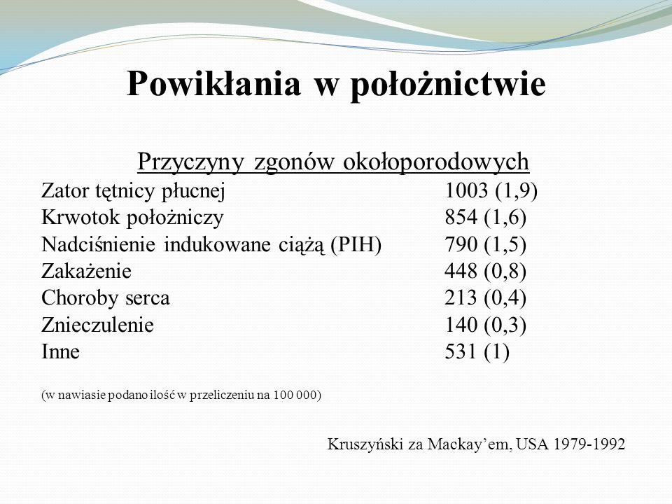 Powikłania w położnictwie Przyczyny zgonów okołoporodowych Krwotok położniczy29 (1,8) Zakażenie27 (1,7) Nadciśnienie indukowane ciążą (PIH)13 (0,8) Choroby serca13 (0,8) Zator tętnicy płucnej9 (1,8) Znieczulenie3 (0,2) Inne14 (0,9) (w nawiasie podano ilość w przeliczeniu na 100 000) Kruszyński, Polska 1996-1999
