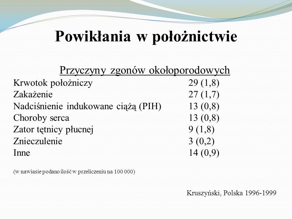 Powikłania w położnictwie Przyczyny anestezjologiczne zgonów okołoporodowych Znieczulenie ogólne – 67 przypadków Znieczulenie regionalne – 33 przypadki Aspiracja22 Trudna intubacja15 Problemy krążeniowe (zn.