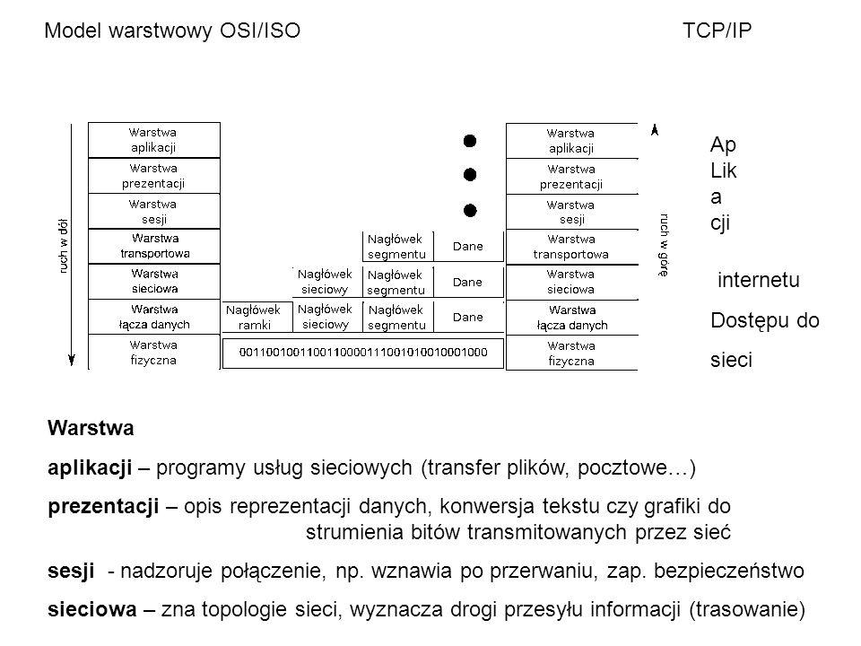 Model warstwowy OSI/ISO TCP/IP Ap Lik a cji internetu Dostępu do sieci Warstwa aplikacji – programy usług sieciowych (transfer plików, pocztowe…) prez