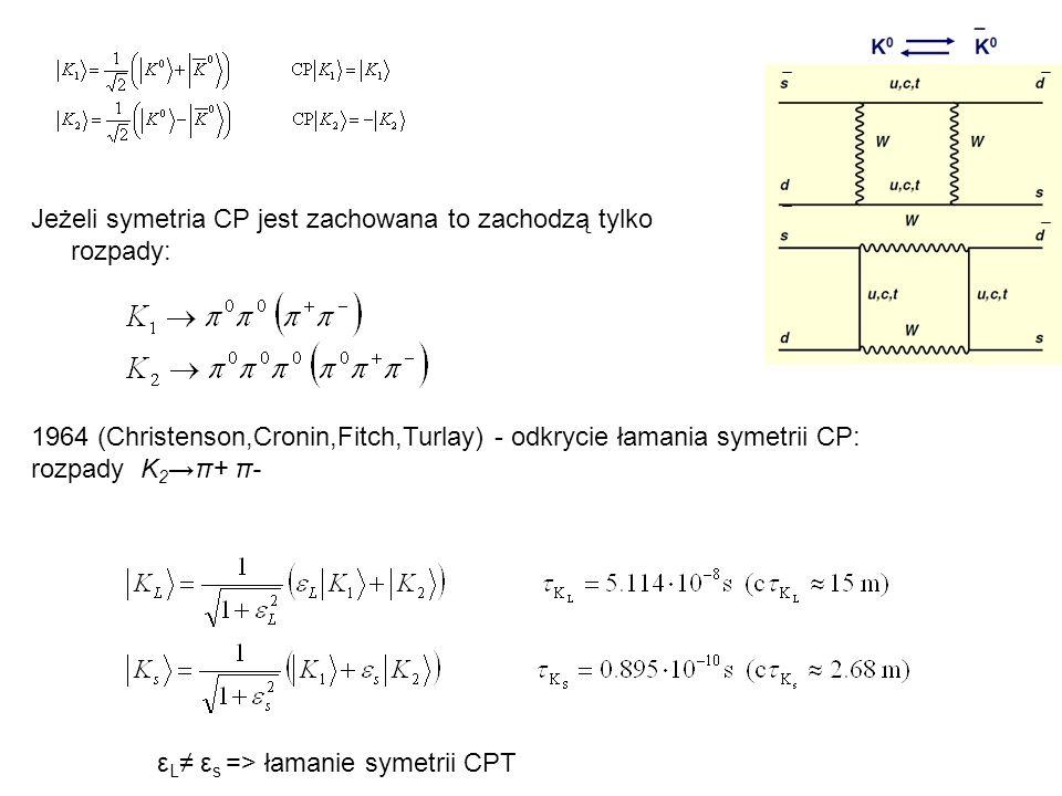 Jeżeli symetria CP jest zachowana to zachodzą tylko rozpady: 1964 (Christenson,Cronin,Fitch,Turlay) - odkrycie łamania symetrii CP: rozpady K 2π+ π- ε