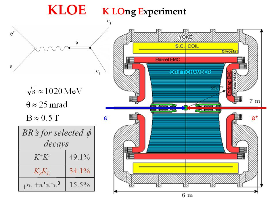 KLOE K LOng Experiment e-e- e+e+ BRs for selected decays 15.5% + 34.1%KSKLKSKL 49.1%K+K-K+K-