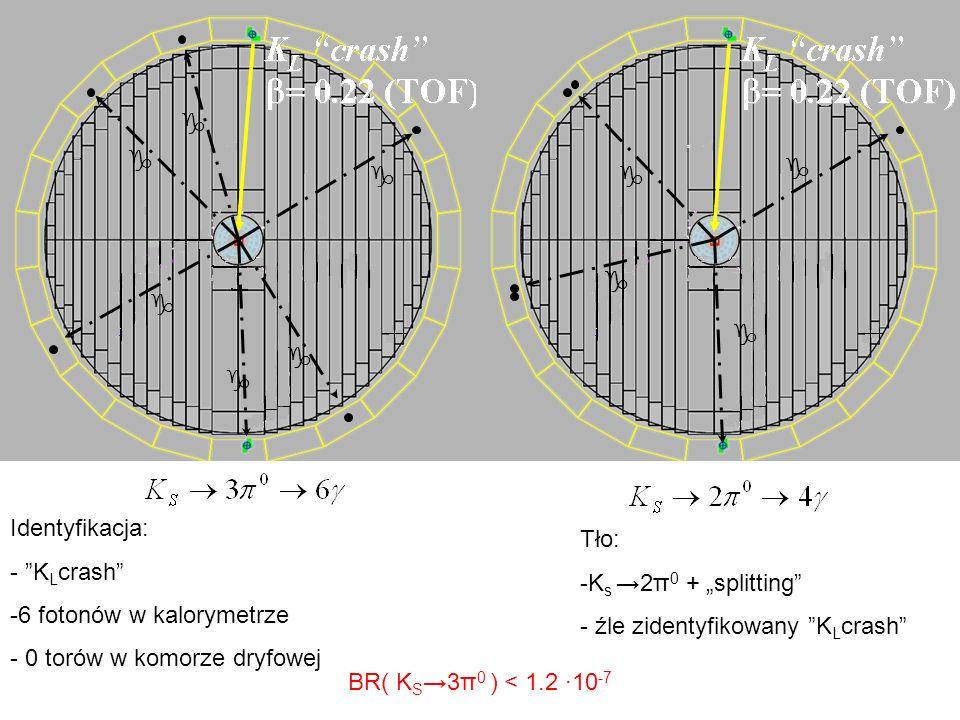 g g g g g g Identyfikacja: - K L crash -6 fotonów w kalorymetrze - 0 torów w komorze dryfowej Tło: -K s 2π 0 + splitting - źle zidentyfikowany K L cra