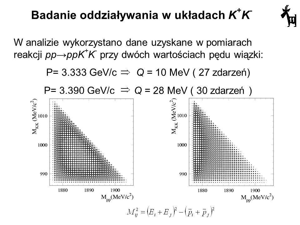 W analizie wykorzystano dane uzyskane w pomiarach reakcji ppppK + K - przy dwóch wartościach pędu wiązki: P= 3.333 GeV/cQ = 10 MeV ( 27 zdarzeń) P= 3.