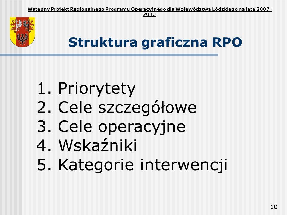 10 Struktura graficzna RPO Wstępny Projekt Regionalnego Programu Operacyjnego dla Województwa Łódzkiego na lata 2007- 2013 1. Priorytety 2. Cele szcze