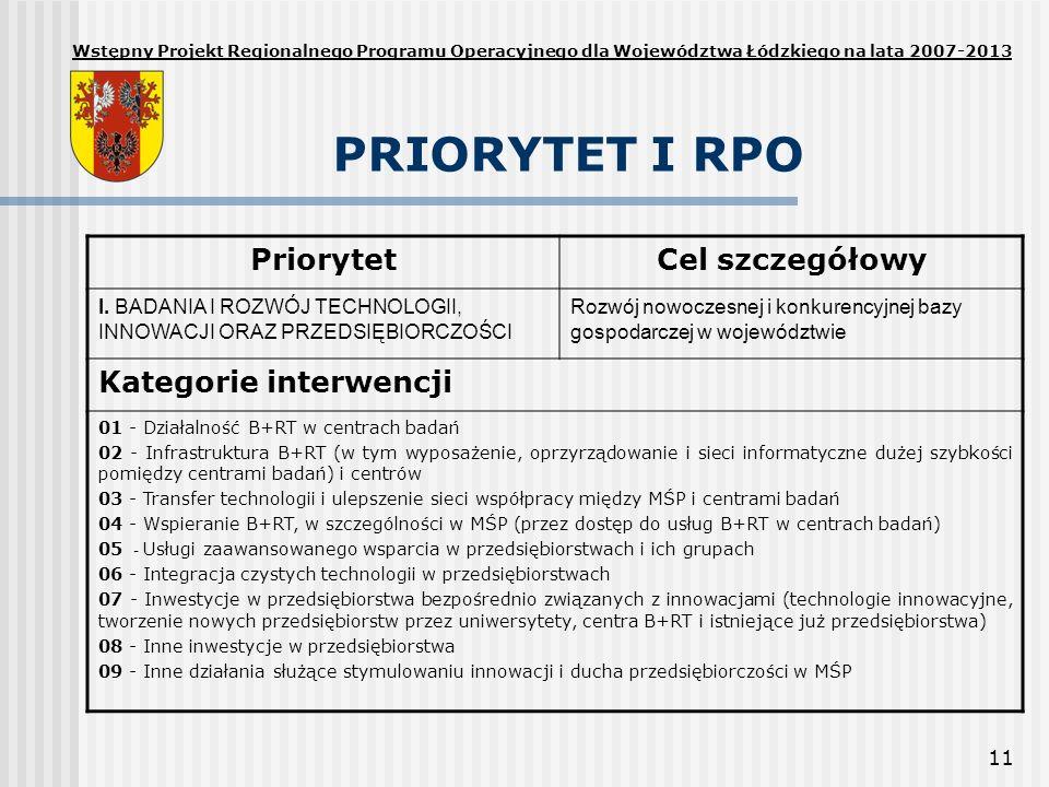 11 PRIORYTET I RPO PriorytetCel szczegółowy I. BADANIA I ROZWÓJ TECHNOLOGII, INNOWACJI ORAZ PRZEDSIĘBIORCZOŚCI Rozwój nowoczesnej i konkurencyjnej baz