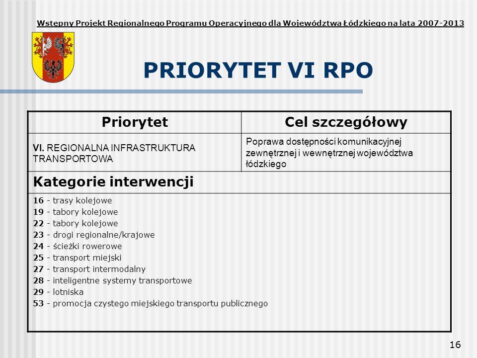 16 PRIORYTET VI RPO PriorytetCel szczegółowy VI. REGIONALNA INFRASTRUKTURA TRANSPORTOWA Poprawa dostępności komunikacyjnej zewnętrznej i wewnętrznej w