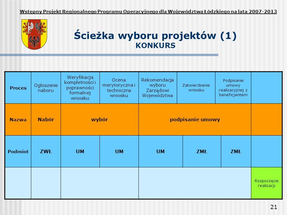 21 Ścieżka wyboru projektów (1) KONKURS Wstępny Projekt Regionalnego Programu Operacyjnego dla Województwa Łódzkiego na lata 2007-2013 Proces Ogłoszenie naboru Weryfikacja kompletności i poprawności formalnej wniosku Ocena merytoryczna i techniczna wniosku Rekomendacja wyboru Zarządowi Województwa Zatwierdzenie wniosku Podpisanie umowy realizacyjnej z beneficjentem Nazwa Nabórwybórpodpisanie umowy Podmiot ZWŁUM ZMŁ Rozpoczęcie realizacji