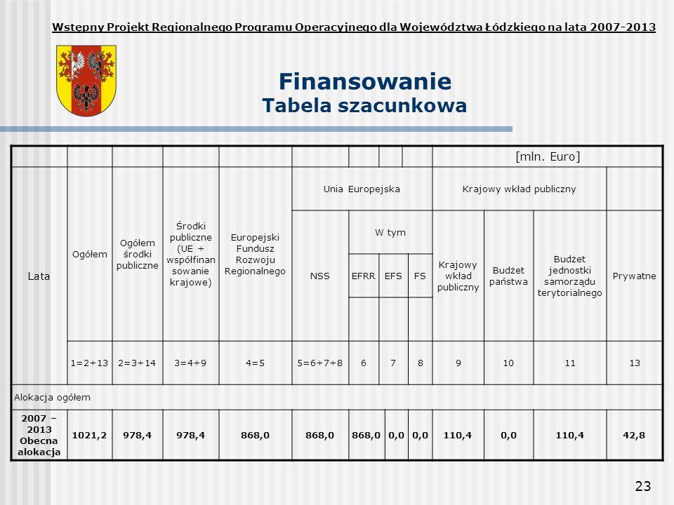 23 Finansowanie Tabela szacunkowa Wstępny Projekt Regionalnego Programu Operacyjnego dla Województwa Łódzkiego na lata 2007-2013 [mln. Euro] Lata Ogół